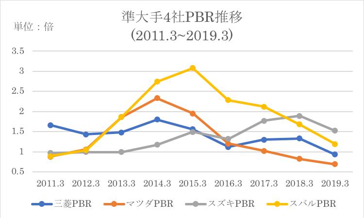 スバルのPBRの競合他社比較