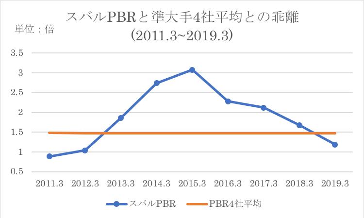 スバルのPBRと競合他社の過去平均との比較