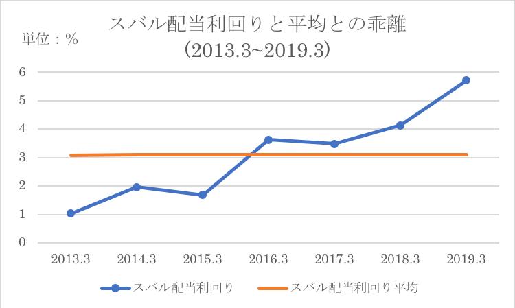 スバルの配当利回りと過去平均との比較