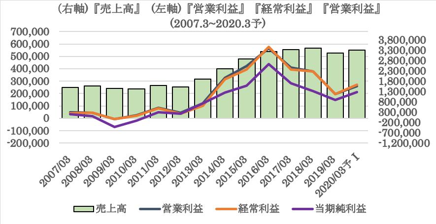 スバルの過去10年の業績推移