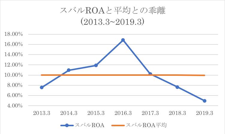 スバルのROAと過去平均との比較