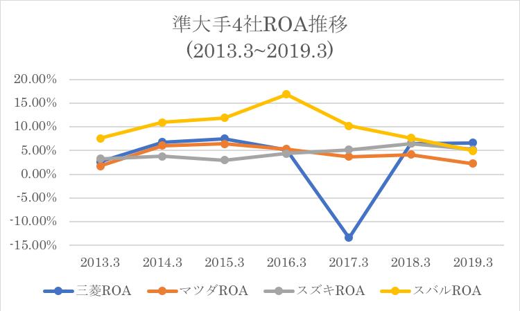 スバルの競合他社とのROAの推移の比較