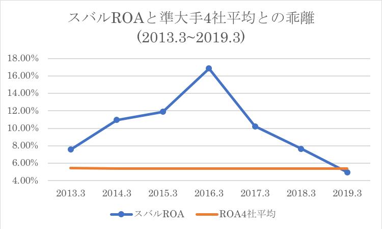 スバルの競合他社の過去平均ROAとの比較