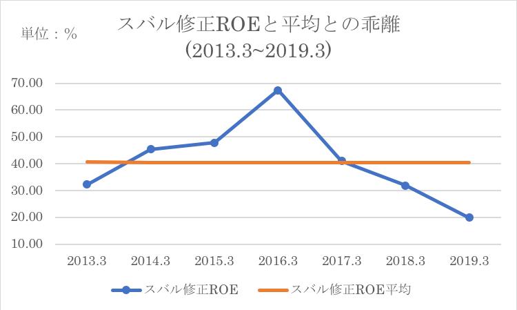 スバルのROEと過去平均ROEとの乖離