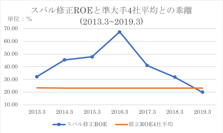 スバルのROEの同業他社過去平均との比較