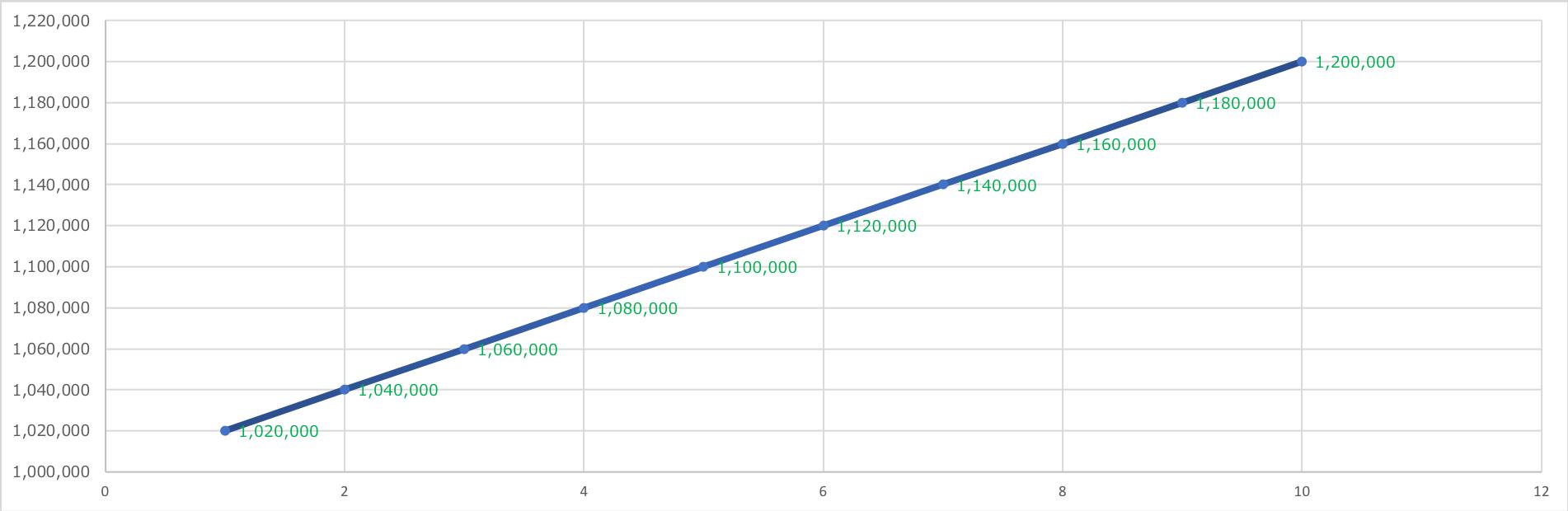 単利グラフ