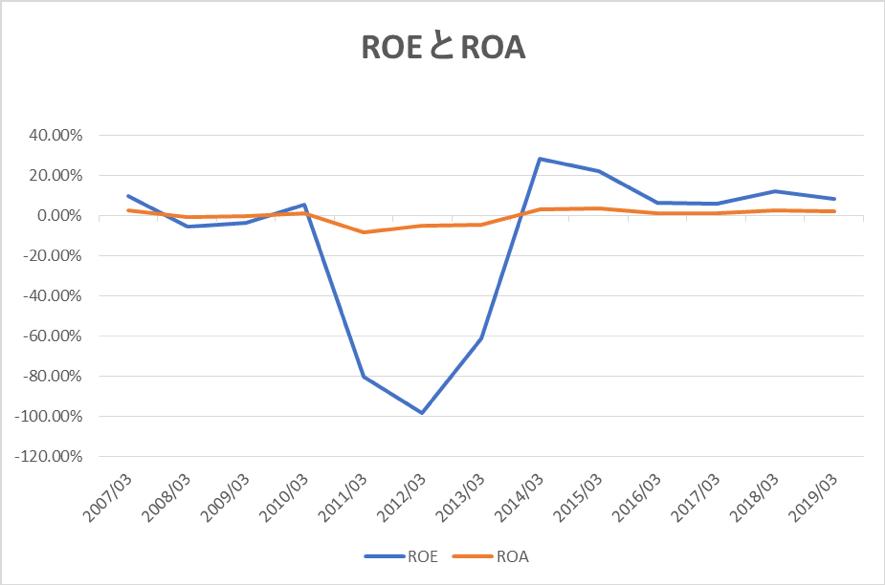 東京電力のROEとROAの推移
