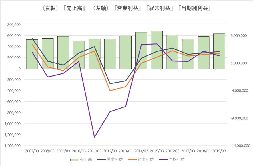 東京電力の業績推移