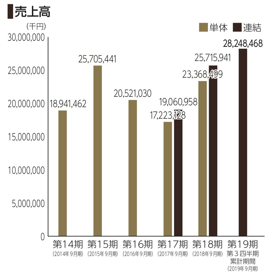 レオクランの売上高の推移