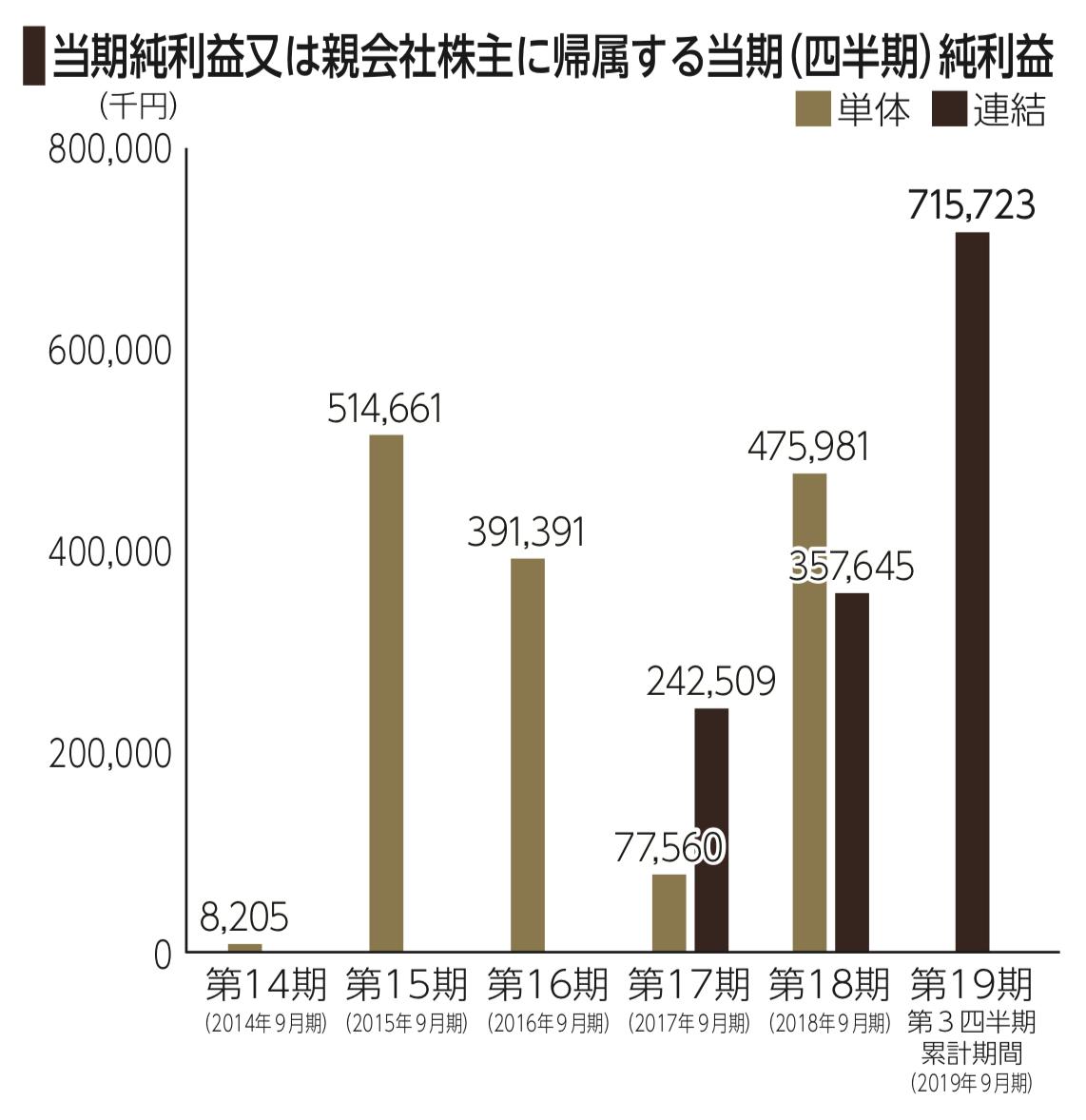 レオクランの当期純利益の推移