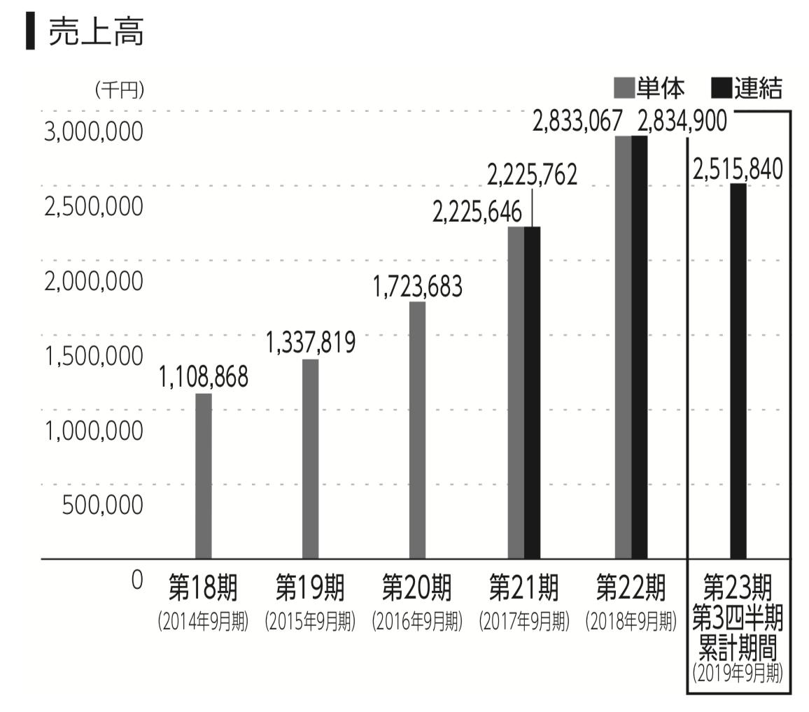 HENNGEの売上高の推移