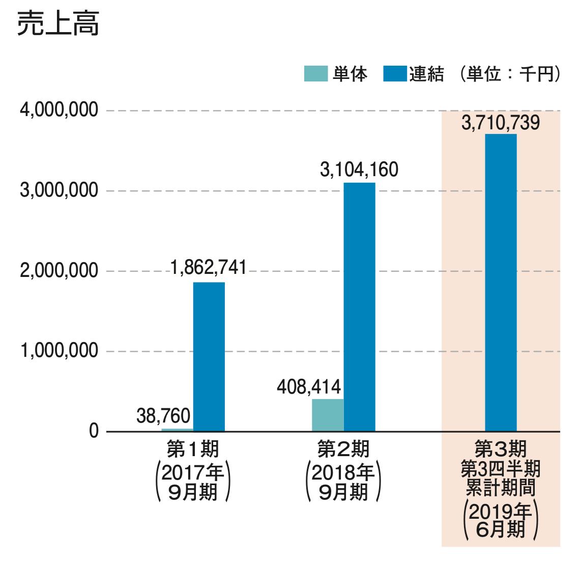 アンディスホールディングスの堅調な売上高の推移