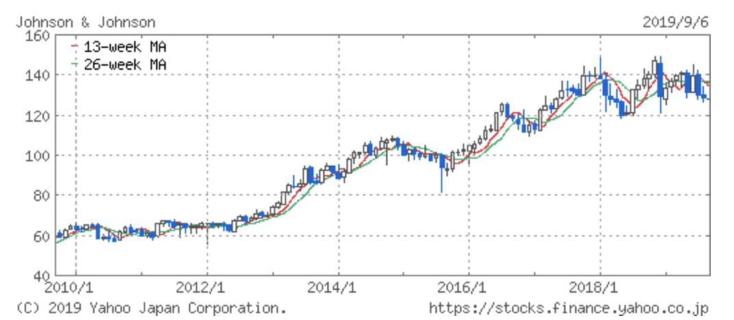 ジョンソン&ジョンソンの過去10年の株価推移