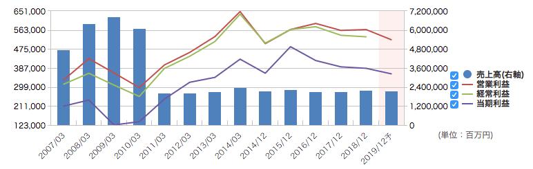 JTの業績推移