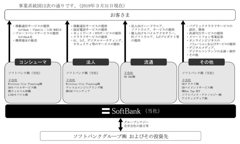 ソフトバンクの事業内容