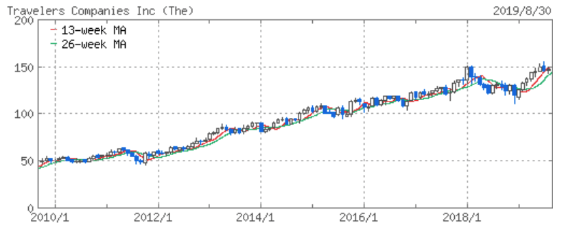 トラベラーズの株価推移