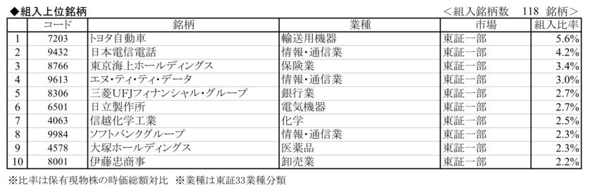 日本株アルファカルテットの構成銘柄