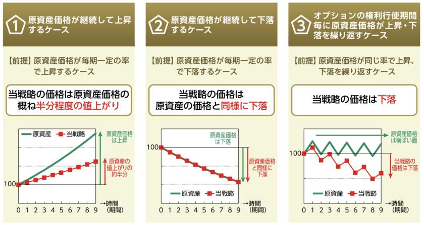 日本株アルファカルテットのカバードコール戦略の価格推移
