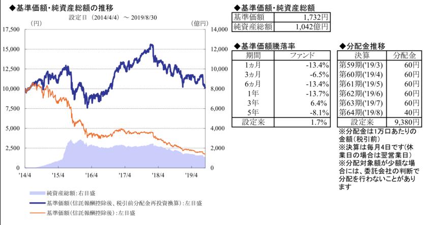 日本株アルファカルテットの値動き