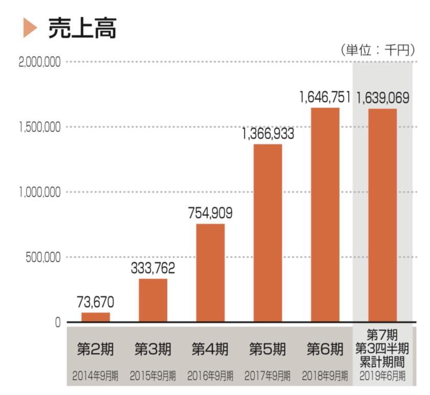 インティメート・マージャーの売上高の推移