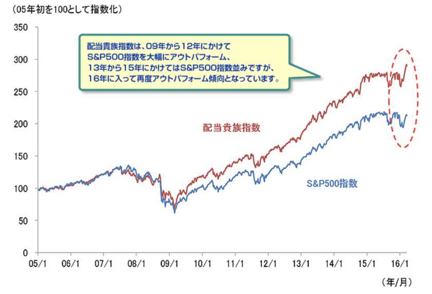 S&P500配当貴族指数とS&P500指数の推移の比較