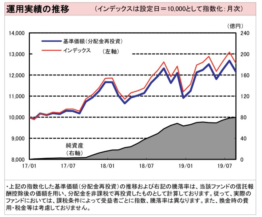 野村インデックスファンド・米国株式配当貴族の価格推移