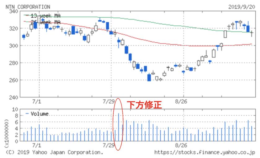 NTNの下方修正後の出来高急増を伴う株価の下落