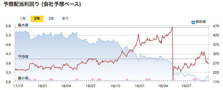 池田泉州HDの予想配当利回り推移