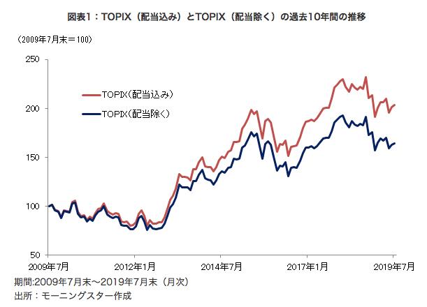 TOPIXの配当込み指数と通常のTOPIXの比較「