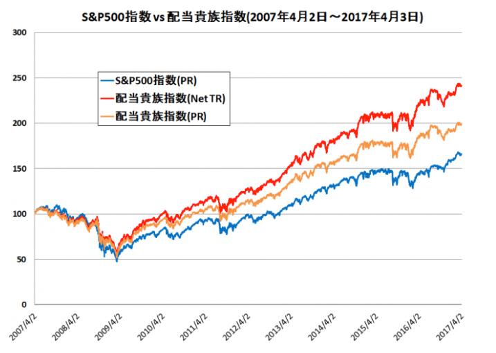 配当貴族指数とS&P500指数の比較