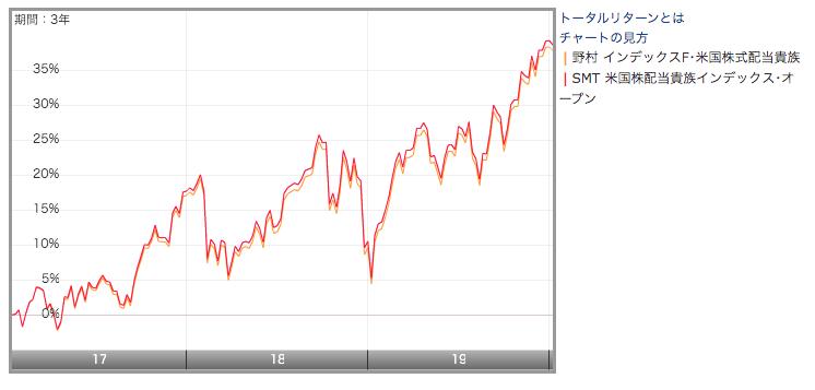 配当貴族指数に連動する投信のチャートの比較