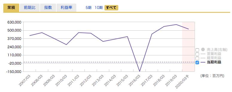 三菱商事の業績推移