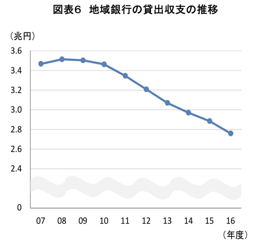 地銀の貸出収支の減少