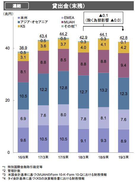 海外預金の増加