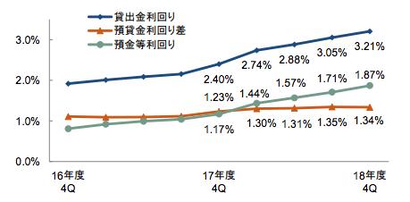 海外の預貸金利回り差の推移