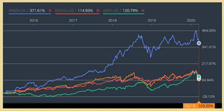 FAANGの株価の比較