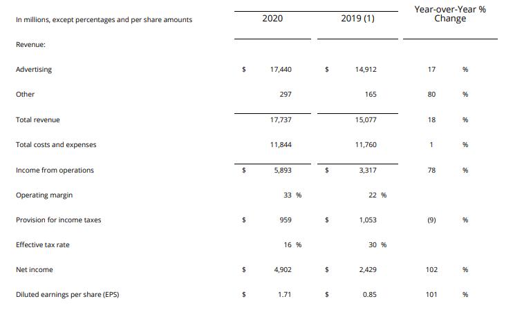 フェイスブックの2019年1Qと2020年1Qの比較