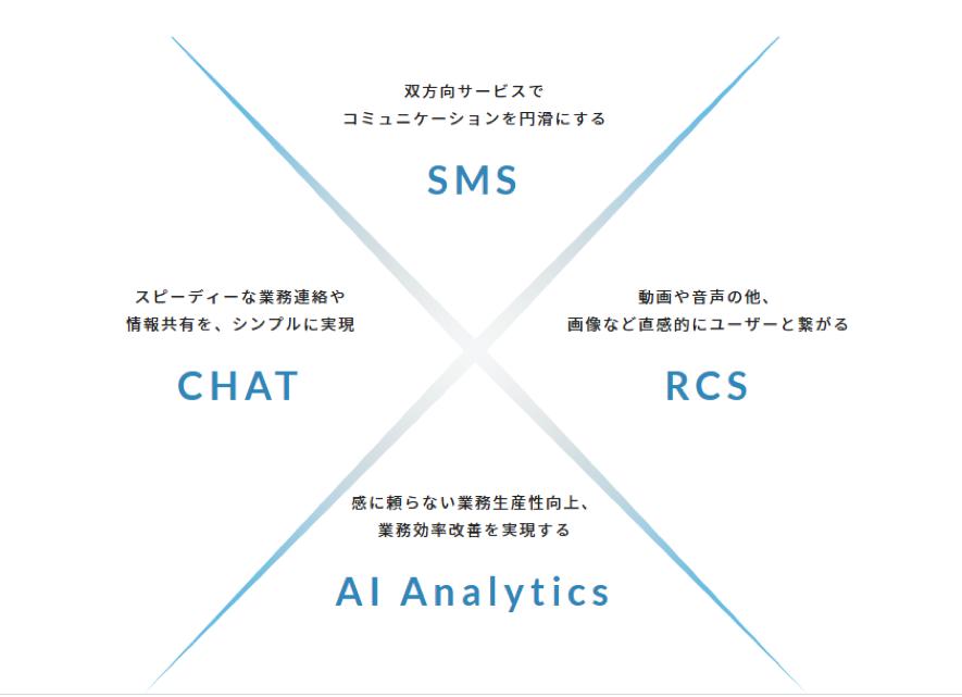 AI CROSSの事業
