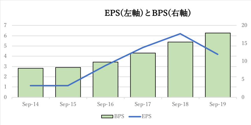 NVIDIAのEPSとBPS