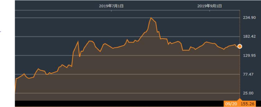 ビヨンドミートの株価推移