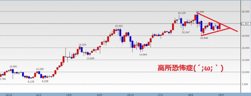 株価チャートが下落すると見る場合