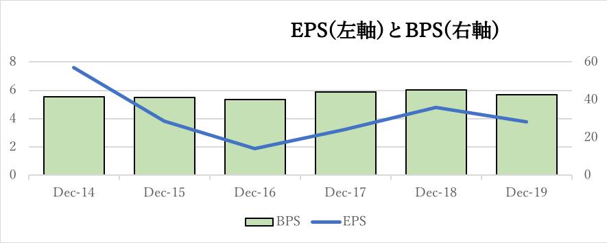 エクソンモービルのEPSとBPSの推移