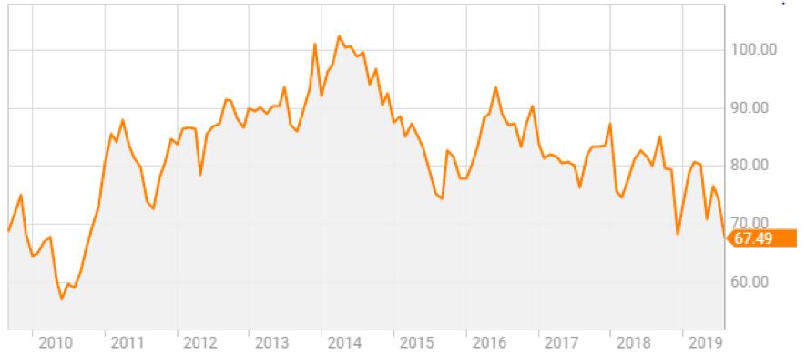 エクソンモービルの株価推移