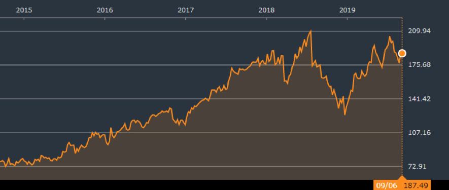 フェイスブックの株価推移