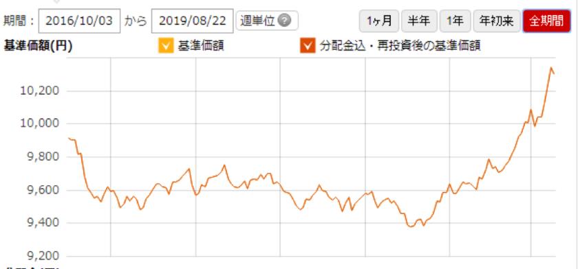 たわらノーロード先進国債券(為替ヘッジあり)の価格推移