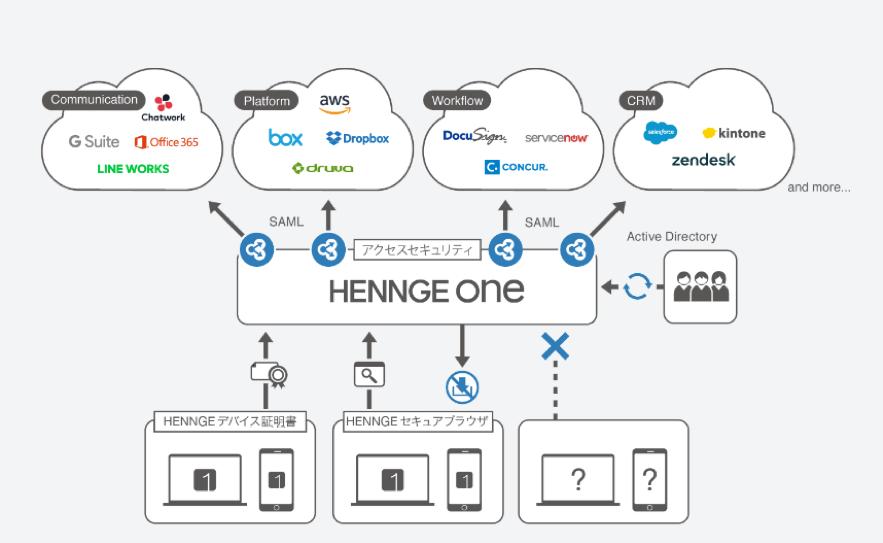 HENNGEの事業内容