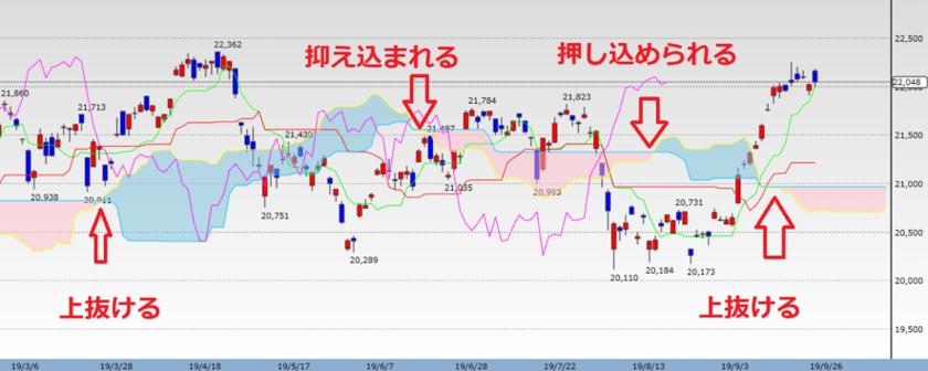 日経平均株価の日足チャートでみる雲
