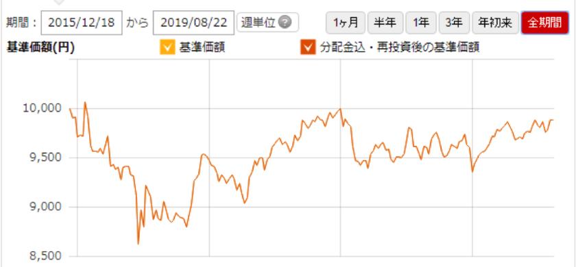 たわらノーロード先進国債券(為替ヘッジなし)の価格推移