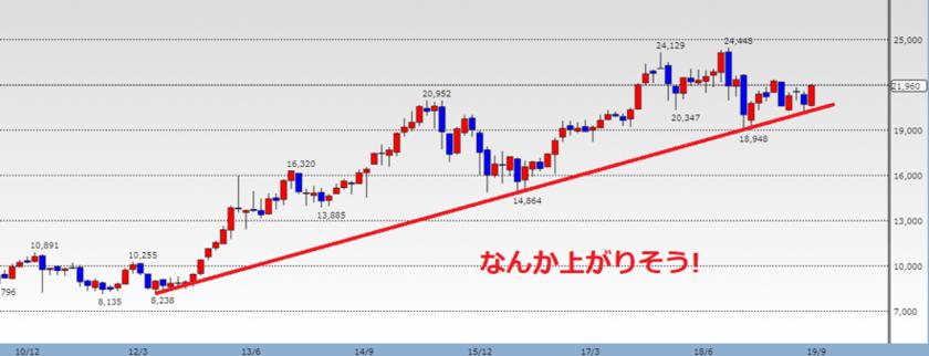 株価チャートをあがりそうと認識する補助線の引き方