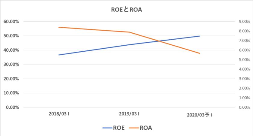 ソフトバンクのROEとROA